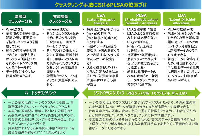 http://www.analyticsdlab.co.jp/images/cms/PLSA_05.png